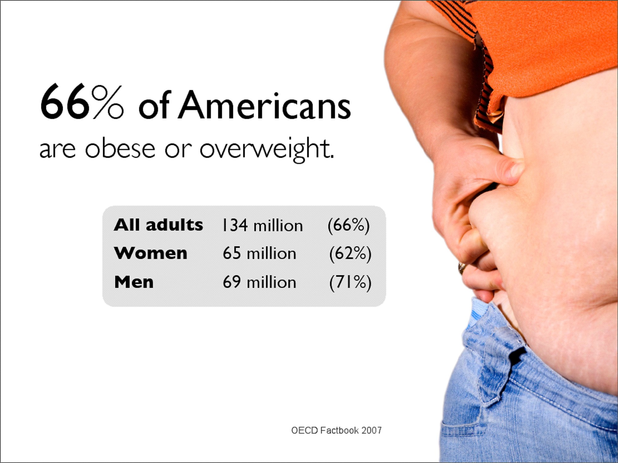 Obezita USA